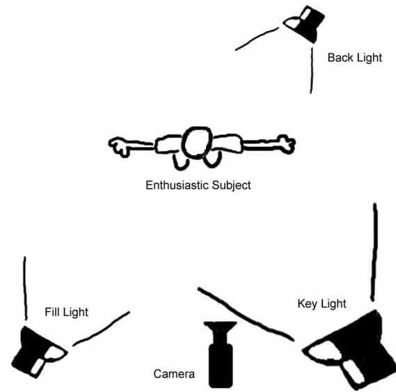 lighting principles for homemade videos
